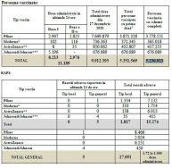 CREȘTERE timidă a numărului românilor care s-au vaccinat în ultimele 24 de ore. Reacții adverse