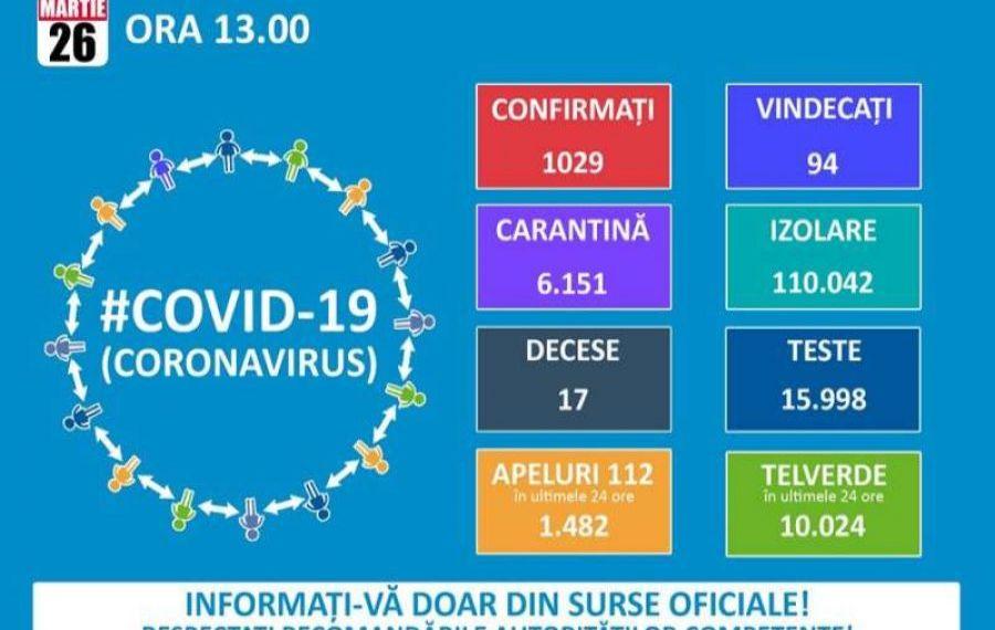 Alte 123 de cazuri de infectare cu coronavirus au fost confirmate. Numărul total a ajuns la 1.029 de cazuri