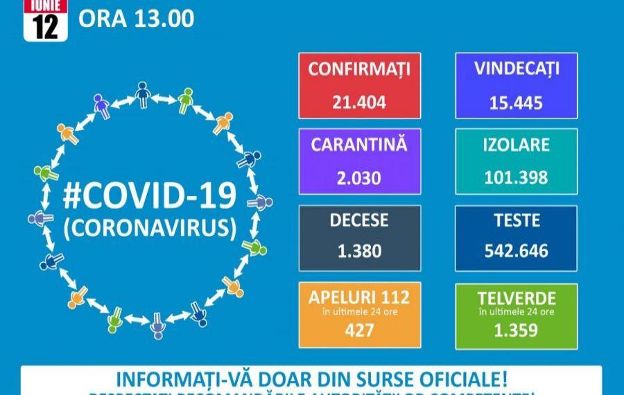 GCS: 222 de noi cazuri de persoane cu COVID-19. Numărul total de îmbolnăviri - 21.404