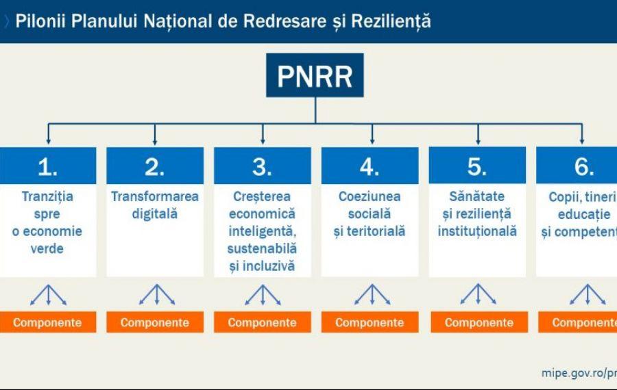 PNRR, făcut PRAF de Comisia Europeană! Ce nereguli sunt în documente