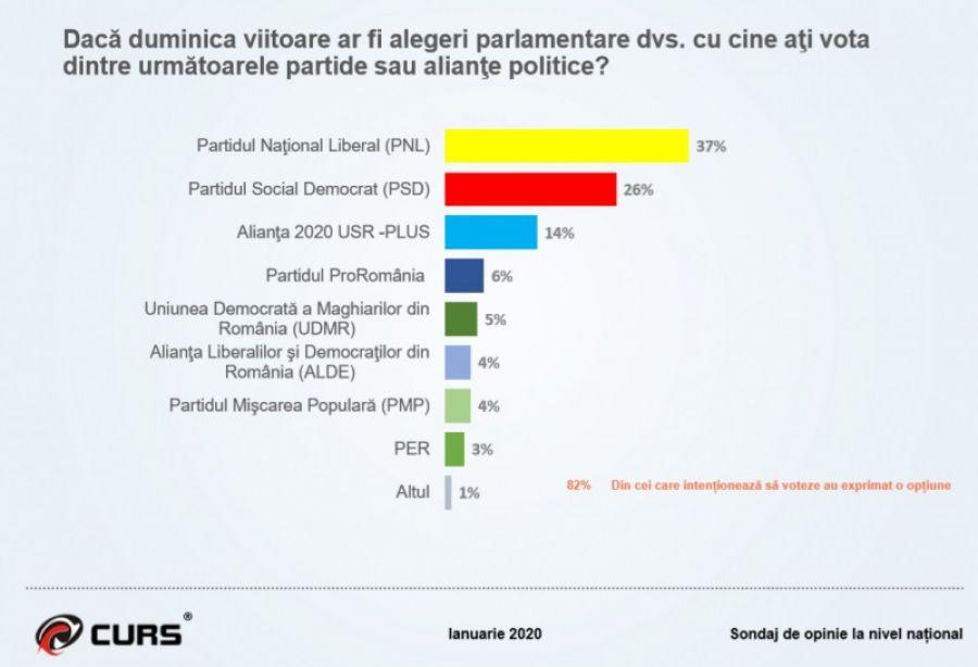 SONDAJ CURS de ultimă oră: Ce ar alege românii la alegeri