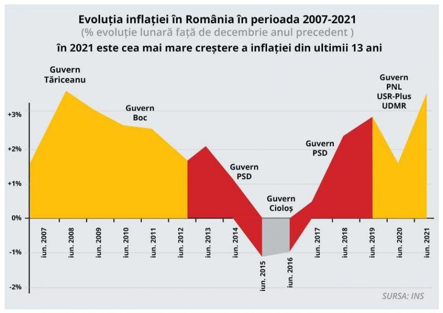 PSD SOMEAZĂ Guvernul Cîțu să ia decizii de urgență pentru a-i ajuta pe români